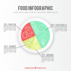 Circular infographic about food Free Vector