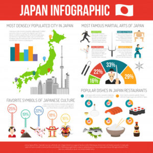 Japan infographic set Free Vector