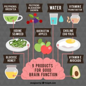 Infographic about products for good brain function Free Vector