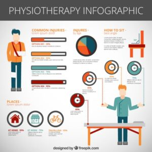 Physiotherapy infographic Free Vector